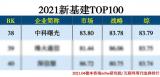 曙光获评互联网周刊2021年新基建TOP100