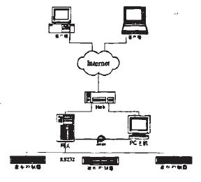 基于S3C2410微处理器和linux-2.6.18内核实现家庭网络WEB平台设计