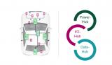 下一代整车级架构解决方案—区域控制器