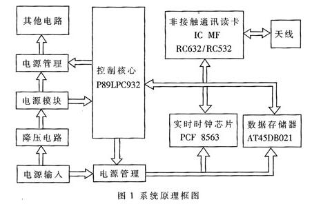 基于射频识别读写器芯片实现非接触式IC识别器的设...