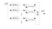 基于APEX20K600EBC652-1X FPGA实现多径信道模拟器的设计