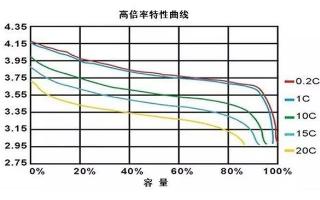 电池修复技术:比重与比重计制作的说明