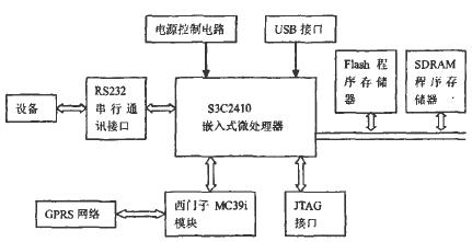 基于S3C241OX微处理器和MC39i模块实现...