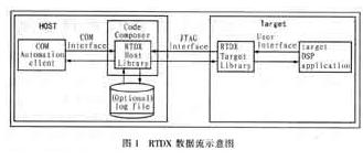 基于RTDX技術實現圖像目標識別系統的設計