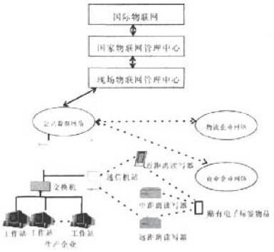 基于电子标签和物联网实现工业企业物联网系统的设计