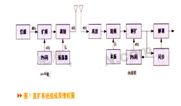 基于EP2C35 FPGA和扩频编码技术实现井下通信系统的应用方案