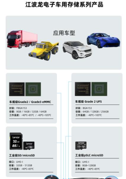 江波龍電子車用存儲在智能汽車應用匯演