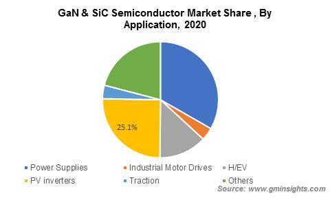 GaN和SiC功率半导体市场有望在2027年达45亿美元