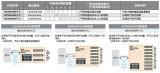 ROHM拥有超过220款机型的电机驱动器IC