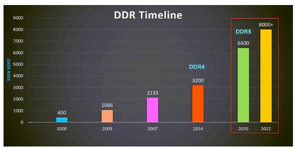 新一代內存DDR5帶來了哪些改變?
