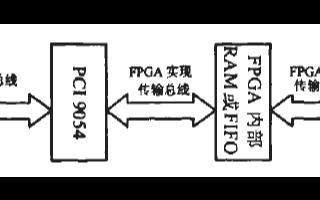 基于协议转换芯片PCI9054与FPGA实现PC...