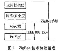 基于无线传感器网络技术实现msstatePAN协...
