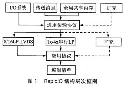 基于数字信号处理器实现RapidIO通信系统的软硬件设计