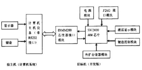 基于Linux操作系統和處理器實現串口通信系統的設計