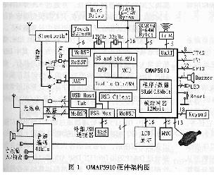 OMAP嵌入式處理器OMAP5910的基本特性及應用分析