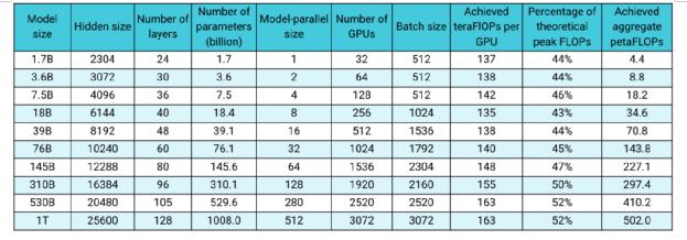 """GPT-3难以复现,为什么说PyTorch走上了一条""""大弯路""""?"""