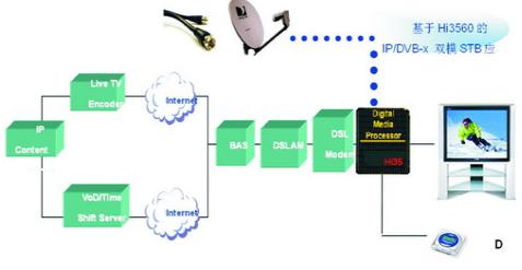 基于H.264硬件解码的双模SOC芯片DHi35...