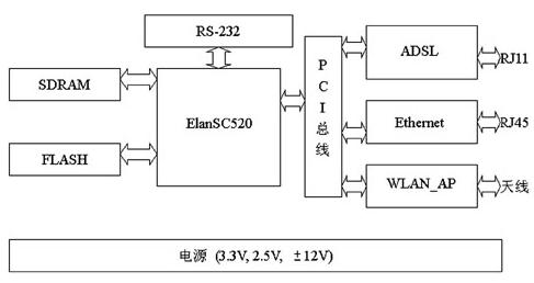 基于ElanSC520微控制器和Linux操作系統的ADSL網關研究