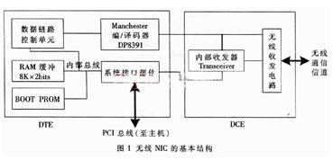 无线网络接口卡收发器的设计与实现方案
