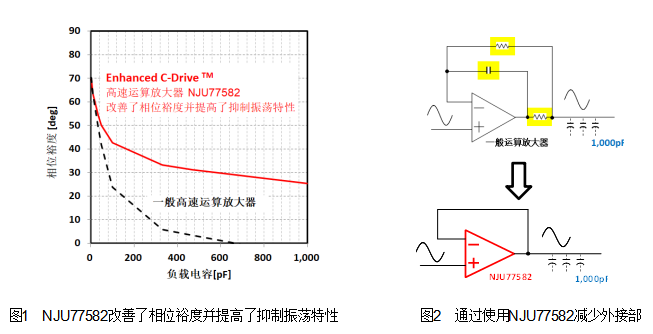 新日本无线研发业界顶级水准 6nV/√Hz低噪声稳定性强且高速驱动的运算放大器
