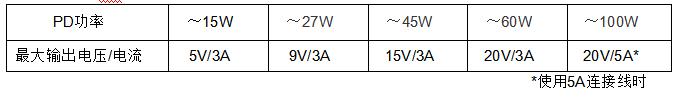 新日本無線最新推出一款應對USB PD快充的升降壓型DCDC轉換器NJW4210,內置有輸出電壓切換功能