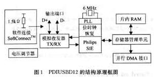 基于PDIUSBD12芯片和ADuC812芯片实现串行总线接口设计