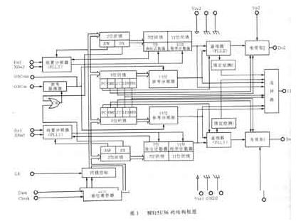 频率合成器MBl5U36的结构性能及应用分析