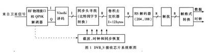 基于FEC技术和QPSK调制技术实现DVB-S芯...