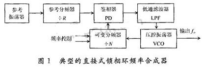 基于开发工具软件实现数字频率合成器的设计与仿真