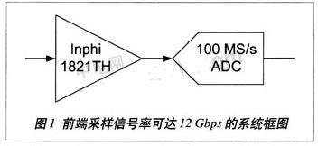 高輸入模擬帶寬跟蹤保持放大器的特點及應用