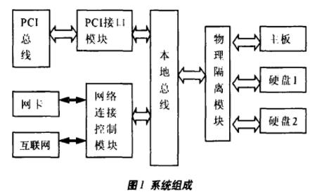 基于AT24C02和W27C512存儲器實現網絡衛士隔離卡的設計