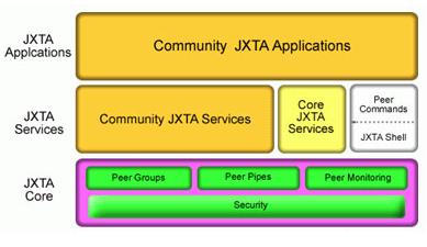 基于JXTA開發技術和Java語言實現對等式網絡模型即時通信系統的設計