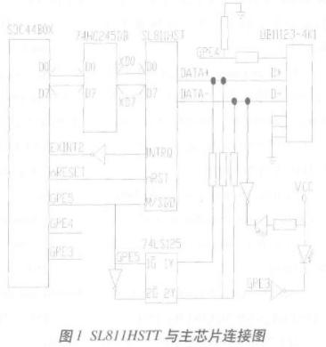 基于S3C44B0X處理器和mClinux實現USB設備兩種模式的應用設計