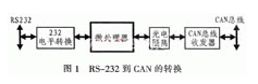 基于現場總線實現RS-232到CAN轉換的應用設計
