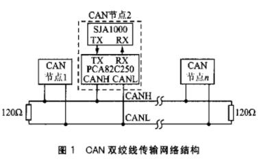 基于SJA1000和光纖收發一體模塊實現CAN總線光纖傳輸接口的設計