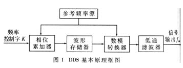 如何擴展DDS頻率上限和改善DDS雜散電平的問題