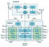 ADI隔离LVDS系列是解决方案简单隔离数字信号并节省空间