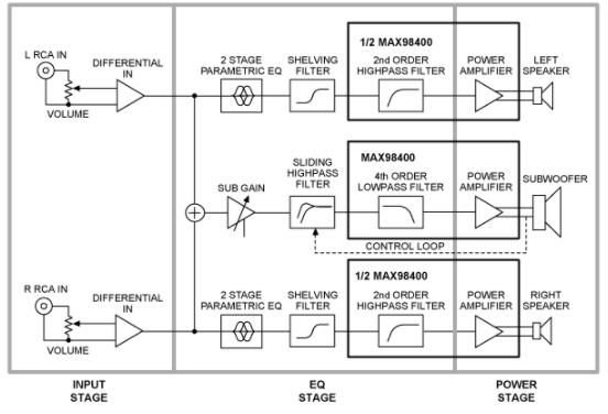 浅谈MAX98400 D类音频放大器在立体声音频扩展坞应用中的使用