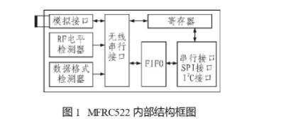 探究射頻IC MFRC522在智能儀表中的應用技術
