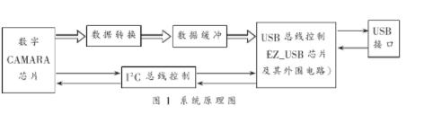 基于USB接口的數字攝像系統的實現