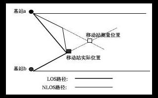 无线定位技术的实现及在CDMA系统中应用研究