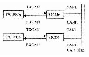 基于CAN总线和单片机的应用方案和分析