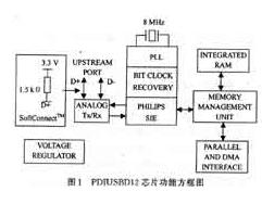 PDIUSBD12芯片的性能特點及實現應用設計