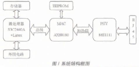 基于S3C2440A嵌入式微處理器實現高速接入網絡的設計