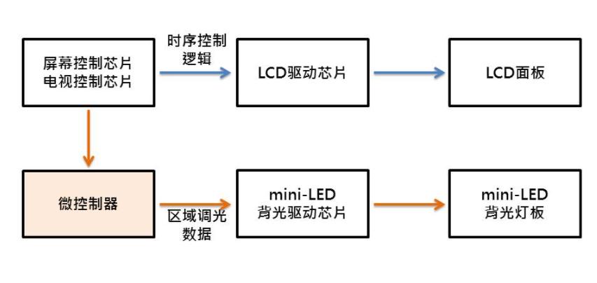 解析中、大尺寸LCD显示器之mini-LED背光架构