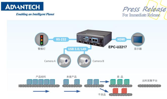 高產能生產線的正確打開方式,研華EPC-U2217機器視覺解決方案