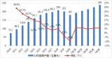 受全球经济下滑影响,中国LED应用市场增速亦不及...
