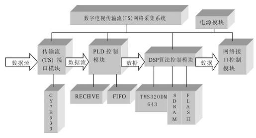 基于TMS320DM643芯片和TCP/IP NDK网络开发包实现电视采集系统的设计