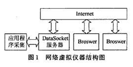 利用DataSocket技術實現虛擬儀器在網絡平臺上的應用