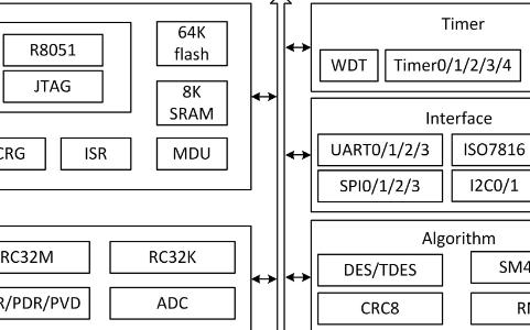 内置国密算法的低功耗MCU芯片RJM8L151xxx系列